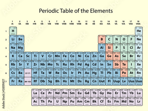 Periodic table of the elements with atomic number symbol and weight with color delimitation on for 11 20 elements on the periodic table