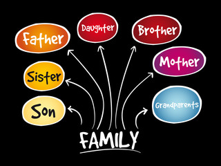 Family mind map concept, presentation background