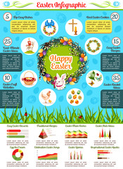 Easter holiday celebration infographics. Round chart of traditional Easter eggs, rabbit, chicken, basket, flower, lamb, cross and candle symbols with Easter activities tips text layouts and graphs