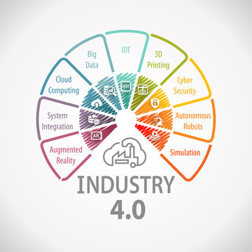 Industry 4.0 Wheel Infographic