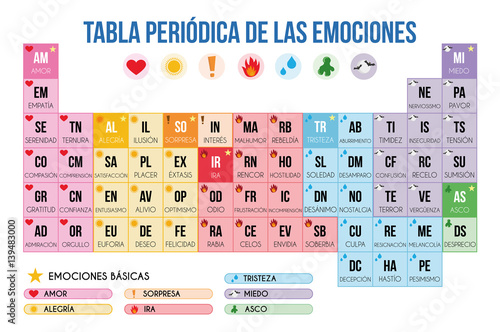 Periodic table of emotions in spanish vector illustration stock periodic table of emotions in spanish vector illustration urtaz Choice Image