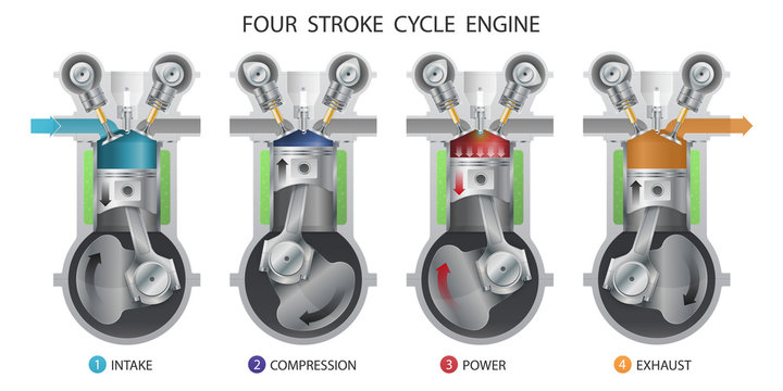 Four stroke engine.