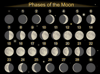 phases of movement of the moon