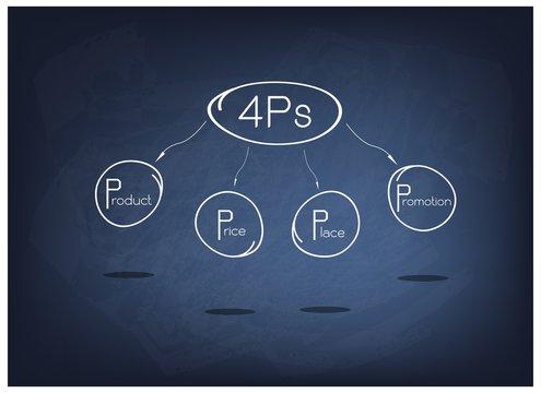 4Ps Model or Marketing Mix Diagram on Black Chalkboard