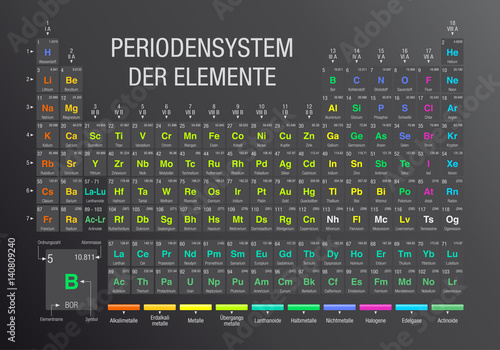 Periodensystem Der Elemente Periodic Table Of Elements In German