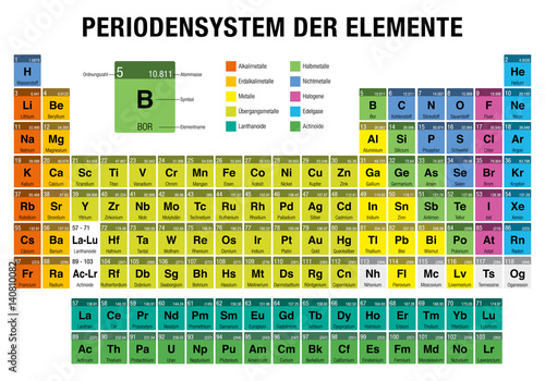 Periodensystem der elemente periodic table of elements in german periodensystem der elemente periodic table of elements in german language with the 4 new urtaz Images