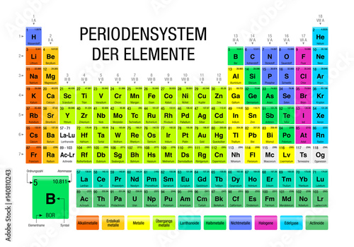 140810243 on File Periodic Table
