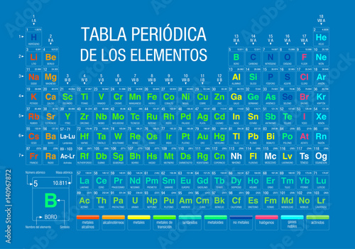 tabla periodica de los elementos periodic table of elements in spanish language with the 4 new elements included on november 28 2016 by the iupac