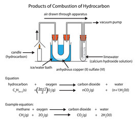 Diagram of hydrocarbon combustion