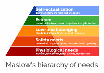 Maslow's hierarchy of needs, scalable vector illustration