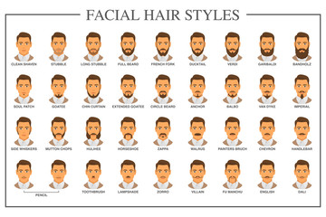Beard styles guide. Facial hair types vector illustration. Mustache and beard with a guy model face collection set. Vector vintage poster design. Facial hairstyle variation retro fashion guide.