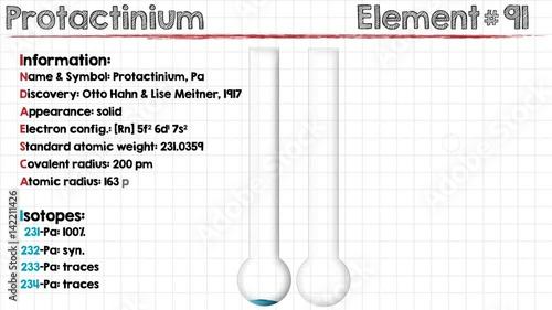 Large and detailed infographic of the element of