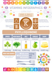 Phylloquinone Vitamin K rich food icons. Healthy eating flat icon set, text letter logo, isolated background. Diet Infographic diagram poster - parsley, oil, butter, spinach. Table vector illustration