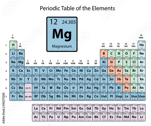 Magnesium big on periodic table of the elements with atomic number magnesium big on periodic table of the elements with atomic number symbol and weight with urtaz