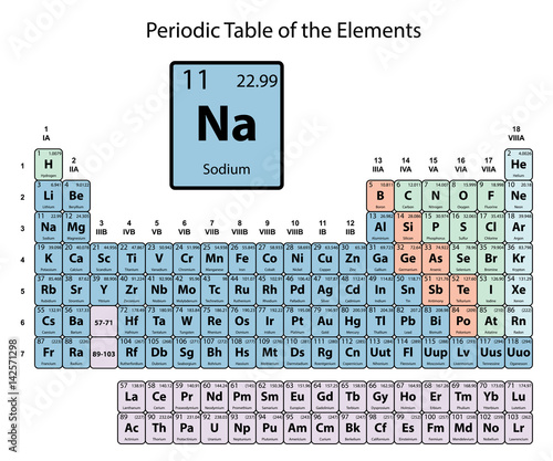 Sodium big on periodic table of the elements with atomic number sodium big on periodic table of the elements with atomic number symbol and weight with urtaz Image collections