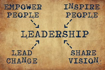 Inspiring motivation quote of leadership empower people, inspire people, lead change, share vision with typewriter text. Distressed Old Paper with Typing image.