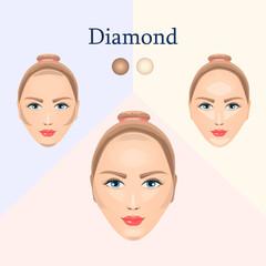 Correction for diamond face