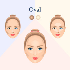 Correction for oval face
