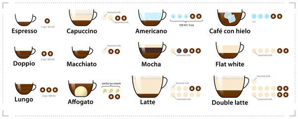 Espresso guide. Set types of espresso-based coffee. Vector elements. Infographic