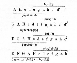 Division of greek music (from Meyers Lexikon, 1895, 7/972)