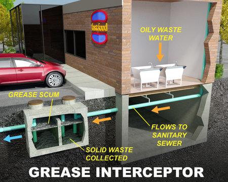 Grease Interceptor/Grease Trap Illustration Diagram