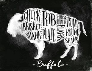 Buffalo cutting scheme chalk