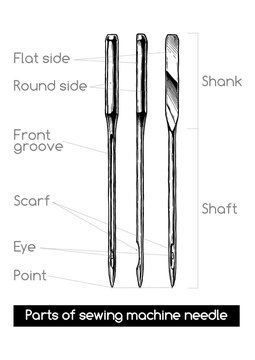 Parts of sewing machine needle