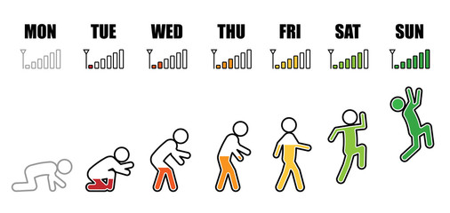 Working life evolution cycle from Monday to Sunday concept in colorful stick figure and phone signal icon style on white background