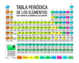 Search photos spanish translate tabla peridica de los elementos con el origen de los nombres de los elementos periodic table of elements with the origin of the names of the elements in urtaz Image collections