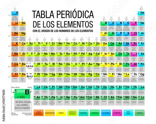 Tabla peridica de los elementos con el origen de los nombres de tabla peridica de los elementos con el origen de los nombres de los elementos periodic urtaz Image collections