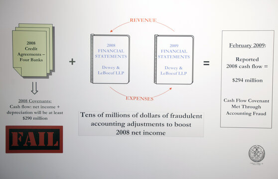 A flow chart is used as to describe a major fraud case in the Manhattan borough of New York