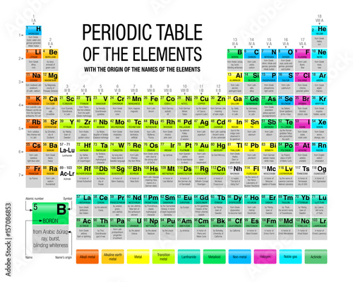 Periodic table of the elements with the origin of the names of the periodic table of the elements with the origin of the names of the elements in white urtaz Gallery