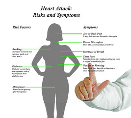 Heart Attack: Risks and Symptoms