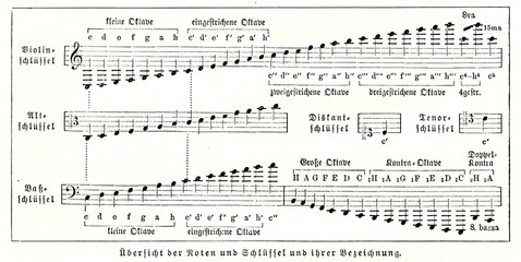 Musical notes and clefs (from Meyers Lexikon, 1896, 13/36/37)