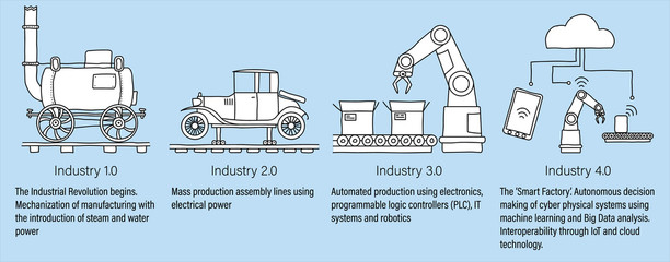 Industry 4.0 infographic representing the four industrial revolutions in manufacturing and engineering. White filled line art