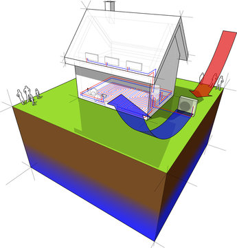 diagram of a detached  house with floor heating on the ground floor and radiators on the first floor and air source heat pump as source of energy