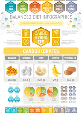 Carbons diet infographic diagram poster. Water protein lipid carbohydrate mineral vitamin flat icon set. Table vector illustration human health care, medicine chart. Food Isolated white background