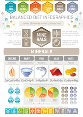 Minerals diet infographic diagram poster. Water protein lipid carbohydrate mineral vitamin flat icon set. Table vector illustration human health care, medicine chart. Food Isolated white background