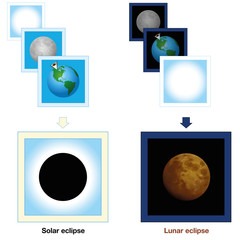 Solar eclipse, lunar eclipse, comparison - simple presentation with cards demonstrating the different positions of earth, sun and moon, which creates a black sun or a blood moon. Vector illustration.