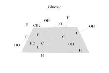 Chemical formula of glucose on white background