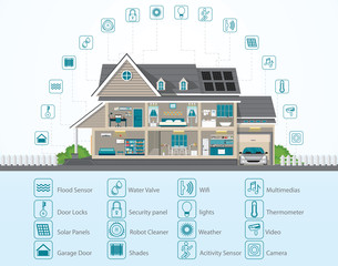 Infographic of Smart home technology conceptual system.
