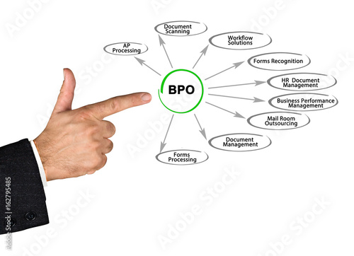 bpo stock photo and royalty free images on fotolia com pic 162795485