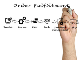 Wall Mural - Diagram of order fulfillment