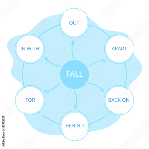 English grammar phrasal verbs fall verb diagram stock image english grammar phrasal verbs fall verb diagram ccuart Gallery