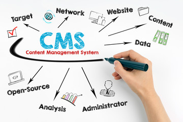 CMS Content Management Concept. Human hand with a black marker on a white background.