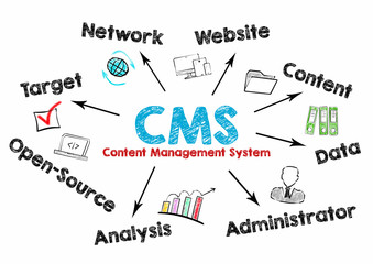 CMS Content Management Concept. Chart with keywords and icons on white background.
