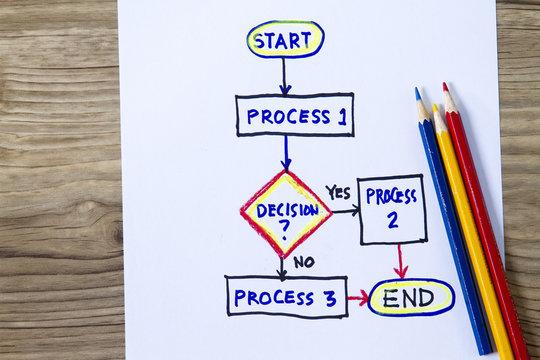 Start- End Flowchart