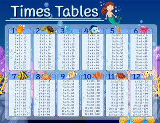 Times tables chart with underwater background
