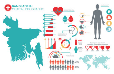 Bangladesh medical healthcare infographic template with map and multiple charts and graphs