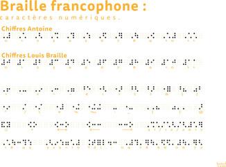 chiffres et numéros braille francophone avec grille